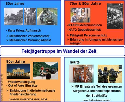Fjgtr Im Wandel in Feldjäger: Eine Truppe im Wandel