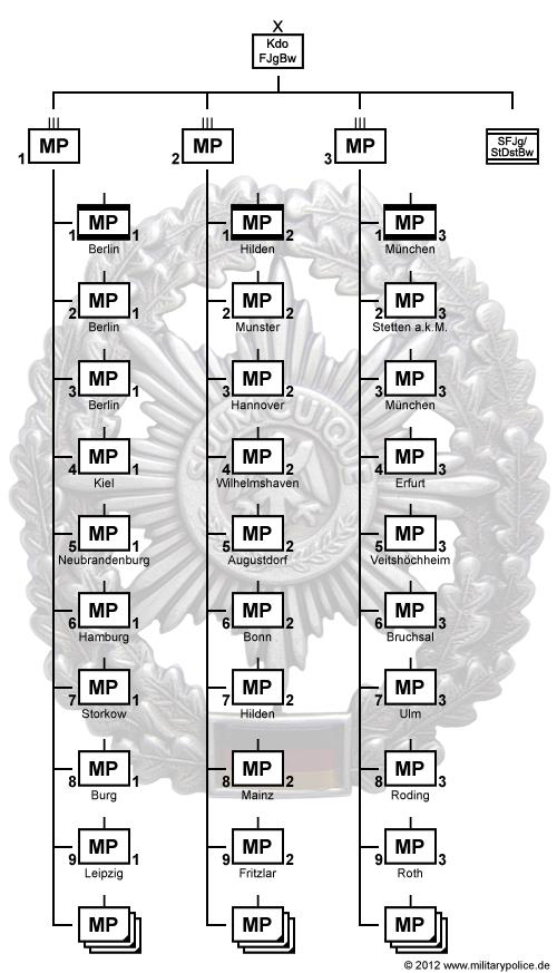 Neuausrichtung der Bundeswehr: Gliederung der Feldjägertruppe