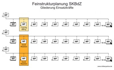 Feinstrukturplanung SKBdZ - Gliederung FJg-Einsatzkräfte