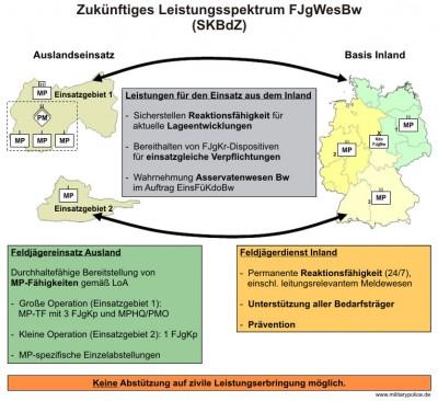 Zukünftiges Leistungsspektrum FJgWesBw in der SKBdZ