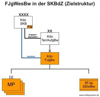 FJgWesBw in der SKBdZ (Zielstruktur)