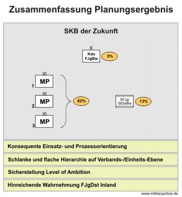 Zusammenfassung Planungsergebnis FJgWesBw in der SKBdZ
